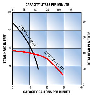 File:STEP20 Pump Curve.jpg