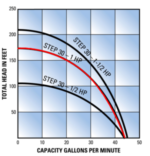 1HP 30GPM Pump Curve alt text